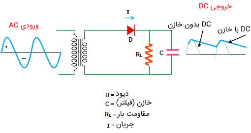 رکتیفایر نیم موج با فیلتر خازنی