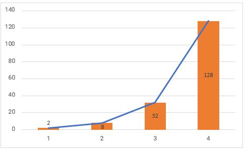increasing geometric progression