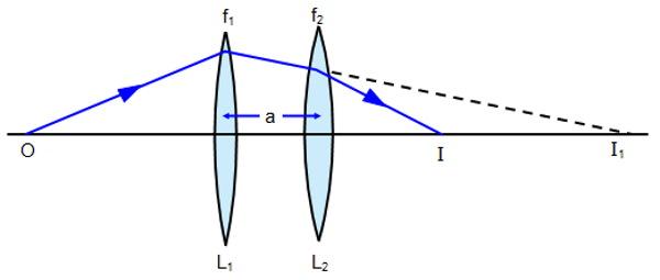 ترکیب دو عدسی با فاصله