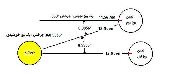 تفاوت میان روز خورشیدی و روز نجومی