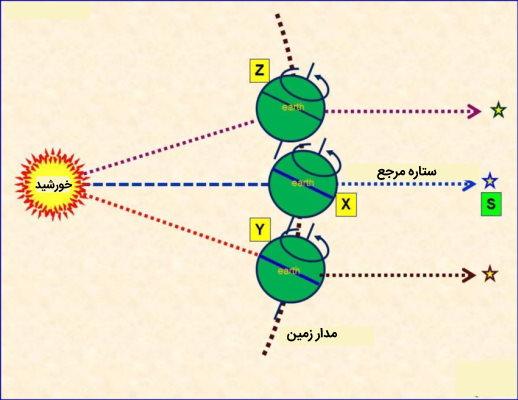 سال نجومی و سال خورشیدی