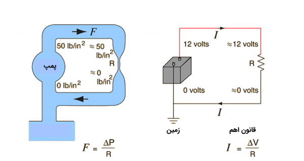 شبیه سازی مدار الکتریکی و لولههای جریان آب