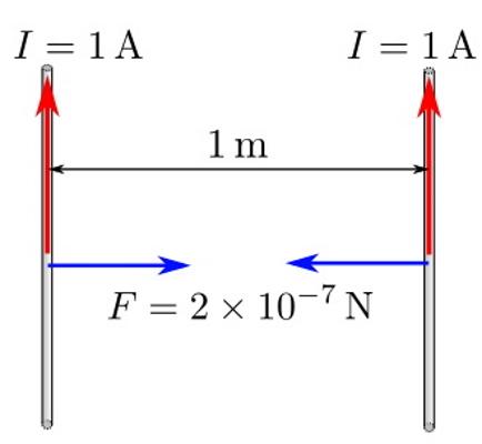 نیروی میان دو سیم رسانای حامل جریان