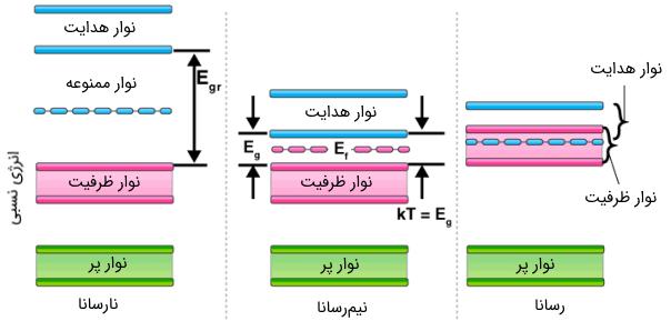 نظریه نوار نیمه هادی ها