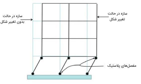 تشکیل مکانیزم طبقه نرم همکف (مکانیزم یک طبقهای)