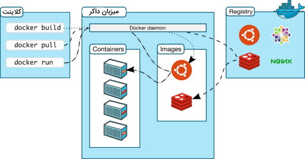 تصویر مربوط به معماری داکر چیست در مطلب Docker چیست ؟