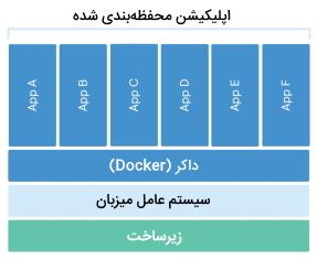 تصویر نموداری ساده از ساختار داکر را نمایش میدهد در بخش داکر چیست ؟ Docker چیست ؟ What is Docker