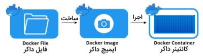 تصویر نشان دهنده ارتباط مفاهیم داکر از جمله Docker File ، Docker Image و Docker Container است در مطلب داکر چیست یا Docker چیست