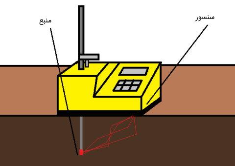 نحوه اندازهگیری چگالی هستهای به روش انتقال مستقیم