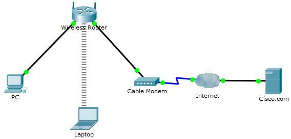 تصویر شکل ساختاری یا توپولوژی شبکه ساده ای که به عنوان مثال در برنامه پکت تریسر آموزش داده می شود. | مثال آموزش نرم افزار Cisco Packet Tracer