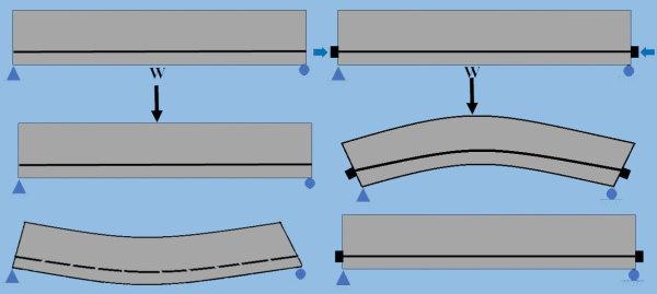 مقایسه عملکرد تیر بتن آرمه معمولی (تصویر چپ) با تیر بتن آرمه پیش تنیده (تصویر راست) در بارگذاری