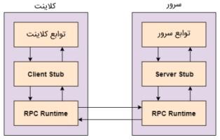 توالی رویدادها در یک فراخوانی رویه از راه دور یا Remote Procedure Call که مخففش RPC است | مقاله RPC چیست
