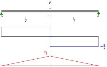 نمودار نیروی برش و گشتاور خمشی در اثر اعمال بار ثابت و متمرکز P بر میانه یک تیر ساده