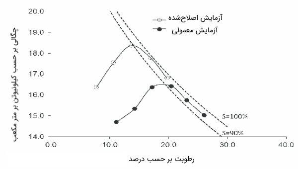منحنی پروکتور