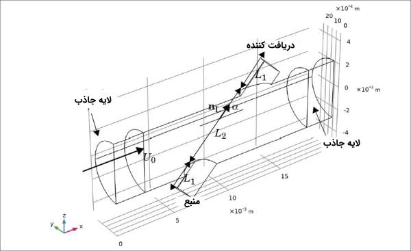 مدل شماتیک جریان سنج