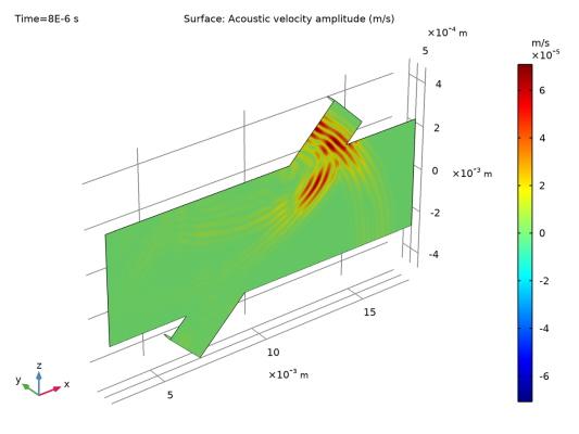 سرعت آکوستیک ذره در صفحه تقارن
