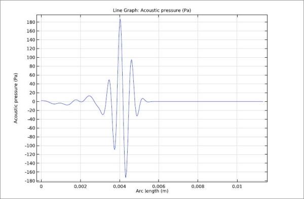 فشار آکوستیک سیگنال در امتداد محور مرکزی مبدل