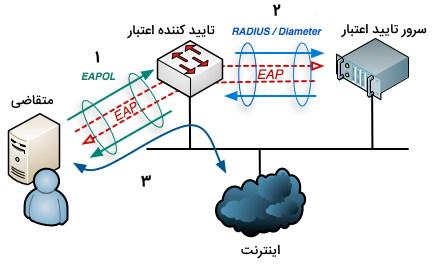تصویر مربوط به بخش احراز هویت 802.1X در مقاله آموزش CCNA Security