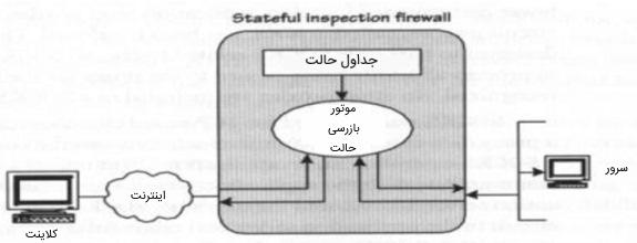 تصویر دیاگرامی از فایروالهای بازرسی حالتمند چند لایه را در مقاله آموزش CCNA Security نشان میدهد