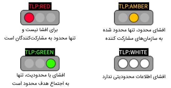 تصویر مربوط به حالتهای مختلف پروتکل چراغ راهنمایی یا همان TLP که در آموزش CCNA Security مطرح میشود.