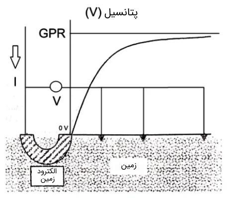 پروفیل ولتاژ با الکترود زمین به عنوان موقعیت مرجع