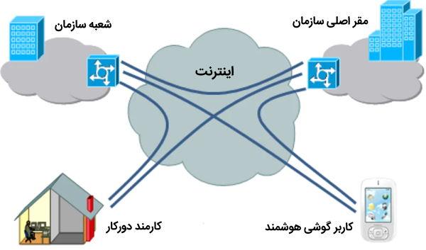 تصویر مربوط به بخش شرح مباحث VPN در دوره آموزش CCNA Security