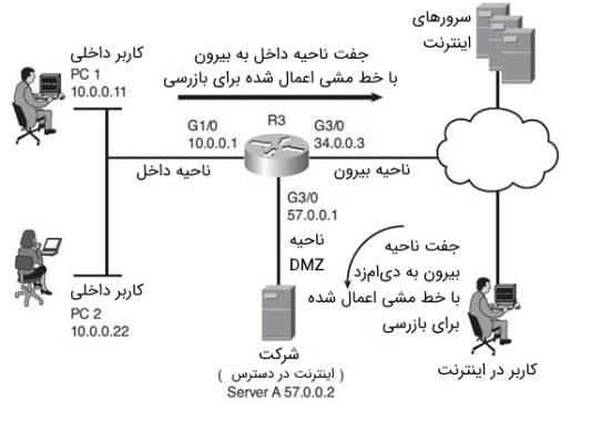 تصویر مربوط به بخش پیادهسازی فایروالهای مبتنی بر محدوده در مقاله آموزش CCNA Security