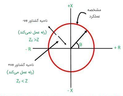 نمودار رله دیستانس