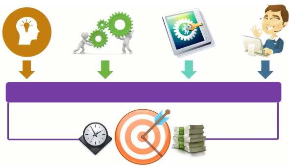رسیدن به اهداف پروژه، با تکمیل چندین فعالیت انجام میگیرد.