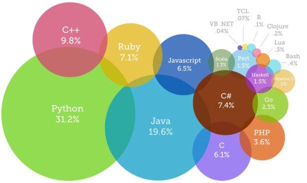 زبان های برنامه نویسی وب مختلف در این تصویر بر اساس میزان محبوبیت و استفاده به صورت دایره هایی با اندازه های مختلف داسته بندی شده اند.   برنامه نویسی وب چیست
