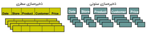 در این تصویر مقایسه ای بین ذخیره سازی ستونی و ذخیره سازی سطری در پایگاه داده صورت گرفته است   آموزش بانک اطلاعاتی   بانک اطلاعاتی چیست