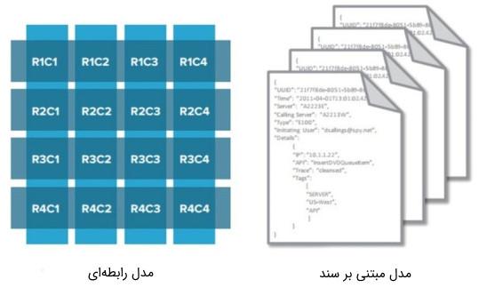 تصویر برای مقایسه مدل بانک اطلاعاتی رابطه ای با مدل مبتنی بر سند ارائه شده است.