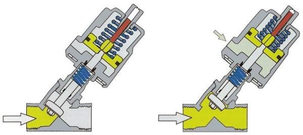 شیر زاویه ای (شیر خطی با عملگر محوری) در وضعیت باز و بسته