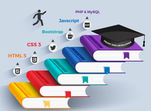 تصویر گرافیکی که مسیر یادگیری برنامه نویسی وب در فرانت اند را نشان میدهد و در بخش چگونه برنامه نویسی وب را شروع کنم استفاده شده است.   برنامه نویسی وب چیست ؟