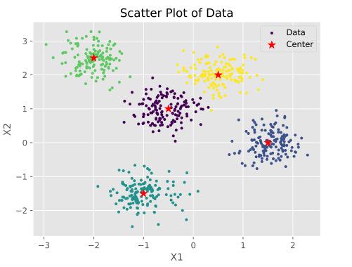 تصویر نمودار توزیعی خروجی داده های مصنوعی تولید شده برای پیاده سازی الگوریتم KNN در پایتون