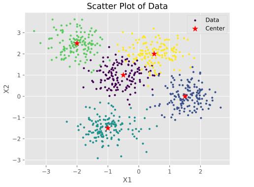 تصویر نمودار توزیعی داده های مصنوعی تولید شده برای پیاده سازی الگوریتم KNN در پایتون که پراکندگی آن ها افزایش یافته است.