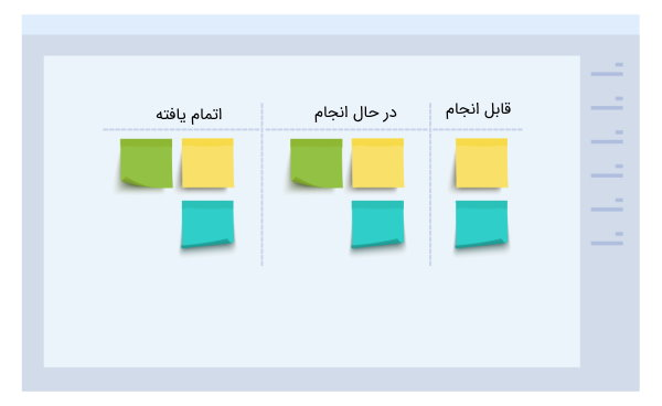 تخته کانبان، از ابزارهای بهبود جریان کار و مدیریت زمان در پروژه