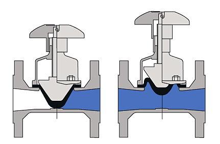 شیر دیافراگمی (شیر خطی با عملگر دورانی) در وضعیت باز و بسته