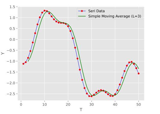 تصویر مربوط به خروجی رسم نمودار داده ها به همراه نمودار میانگین متحرک ساده در مقاله میانگین متحرک چیست