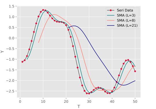 تصویر مربوط به رسم نمودار داده ها به همراه چند نمودار میانگین متحرک با طول های مختلف در مقاله میانگین متحرک چیست