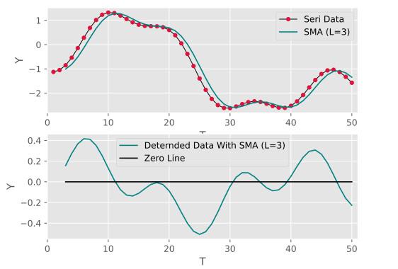 تصویر مربوط به خروجی رسم نمودار میانگین متحرک در کنار نمودار حذف روند شده برای تحلیل روند در داده ها