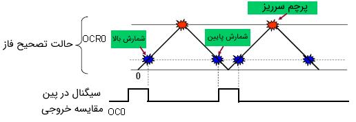 تولید PWM تصحیح فاز