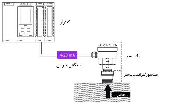 پیکربندی کلی تجهیزات اندازهگیری فشار سیال