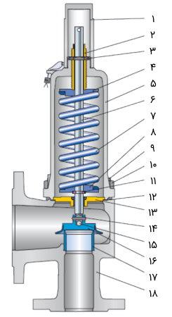اجزای شیر تخلیه کننده فشار از انواع ولو