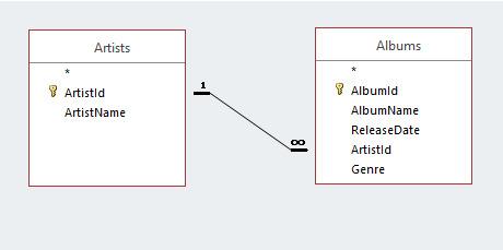 تصویر مربوط به رابطه میان یک جدول با جدول دیگر در یک پایگاه داده رابطه ای که در آموزش بانک اطلاعاتی از مقاله بانک اطلاعاتی چیست شرح داده شده است.