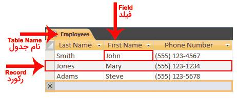 متعلقات یا همان پراپرتی های جدول در پایگاه داده   بانک اطلاعاتی چیست   آموزش بانک اطلاعاتی