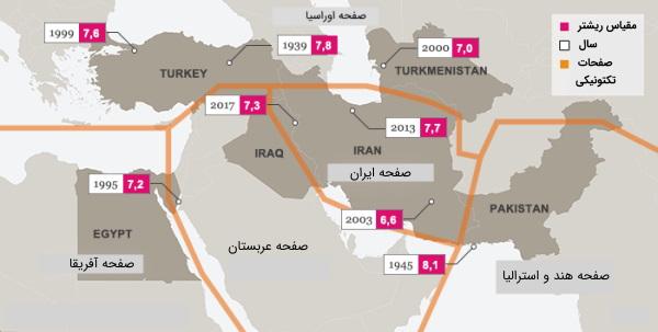 صفحات تکتونیک ایران