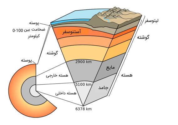 لایههای زمین