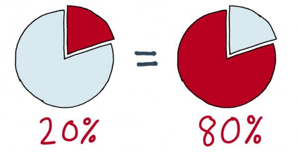 نمایش تصویری رابطه بین علت و معلول مطابق با اصل پارتو