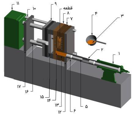 اجزای دستگاه دایکاست با سیستم تزریق محفظه سرد در حالت بسته بودن قالب